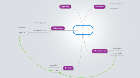 Mind Map: Párhuzamos kapcsolatok