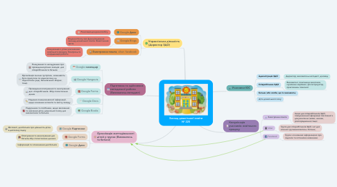 Mind Map: Заклад дошкільної освіти № 225