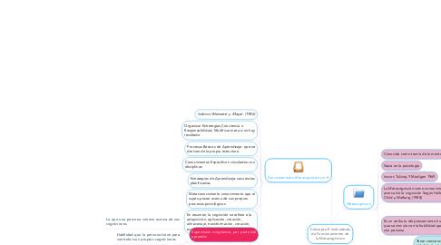 Mind Map: Concepto E Indicadores de Funcionamiento de la Metacognicion