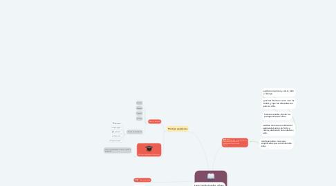 Mind Map: Prácticas de Lectura, Escritura y Oralidad