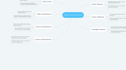 Mind Map: Online Advertisement
