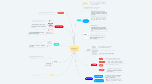 Mind Map: Herramientas de Diseño AutoCAD (Wuilfredo Montero Muñoz)