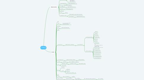 Mind Map: ESME