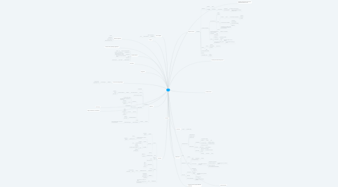 Mind Map: ³