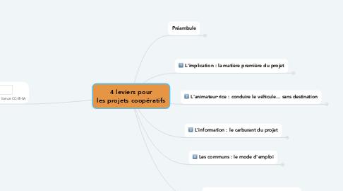 Mind Map: 4 leviers pour les projets coopératifs