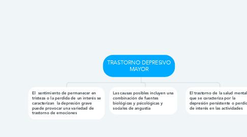 Mind Map: TRASTORNO DEPRESIVO MAYOR
