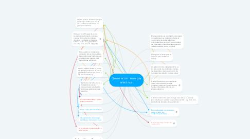 Mind Map: Generación  energía eléctrica