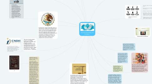 Mind Map: Formas de Estado y de Gobierno.
