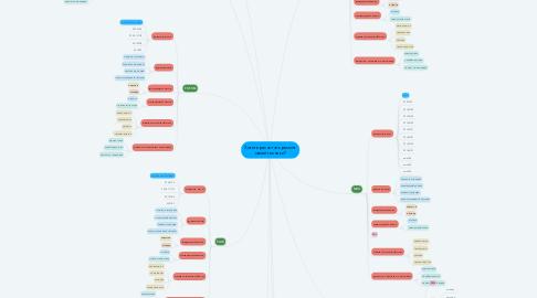 Mind Map: Хотите расчитать ремонт своей техники?