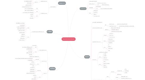 Mind Map: Gastrointestinal System