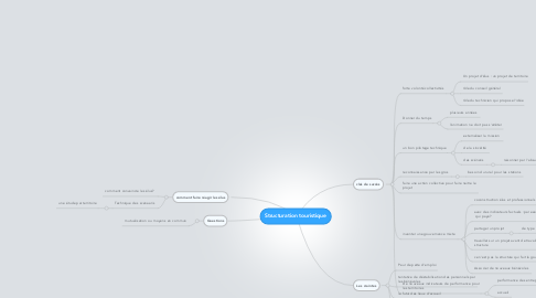 Mind Map: Structuration touristique