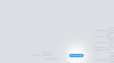 Mind Map: Structuration touristique