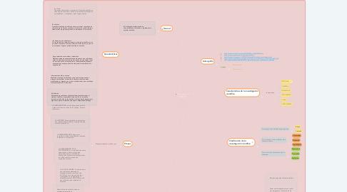 Mind Map: Metodología  de la  Investigación  Científica