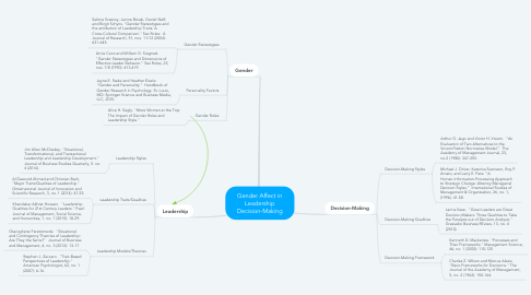 Mind Map: Gender Affect in Leadership Decision-Making