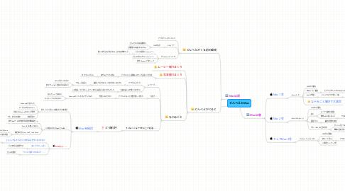 Mind Map: どんべえとMac