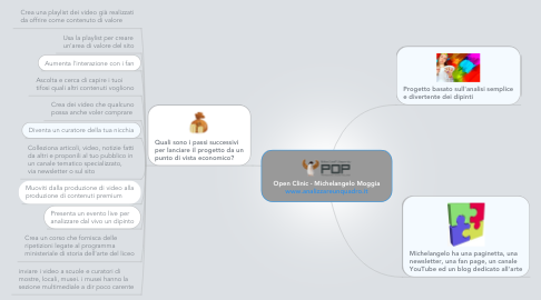 Mind Map: Open Clinic - Michelangelo Moggia www.analizzareunquadro.it