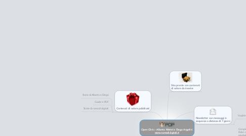 Mind Map: Open Clinic - Alberto Mattei e Diego Angelini www.nomadidigitali.it