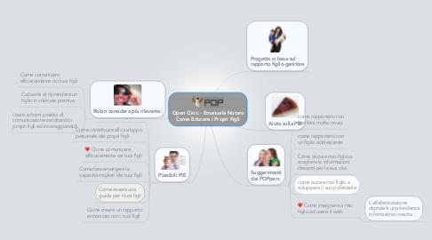Mind Map: Open Clinic - Emanuele Notaro Come Educare i Propri Figli