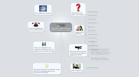 Mind Map: Open Clinic - Valerio Quatrano Come Fare Politica con Internet
