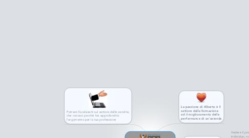 Mind Map: Open Clinic - Alberto Beccaris