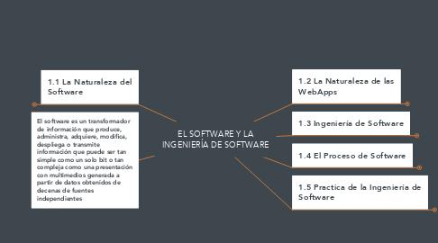 Mind Map: EL SOFTWARE Y LA INGENIERÍA DE SOFTWARE