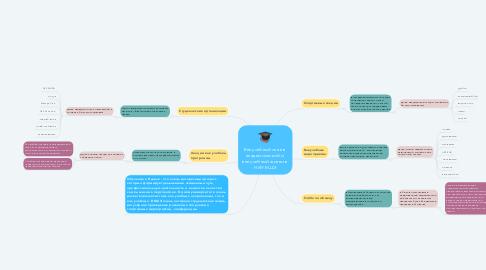 Mind Map: Внеучебный план в  академический и  внеучебный жизни в  НИУ ВШЭ