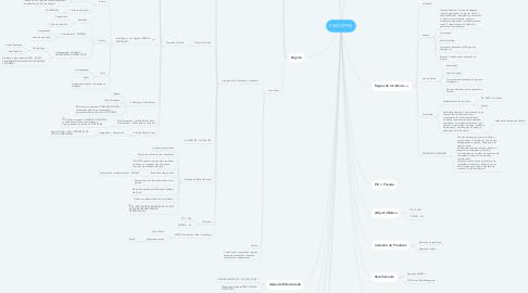 Mind Map: PIS/COFINS