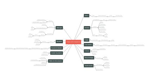 Mind Map: Desarrollo Industrial