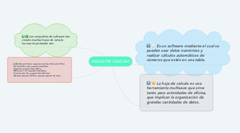 Mind Map: HOJAS DE CALCULO