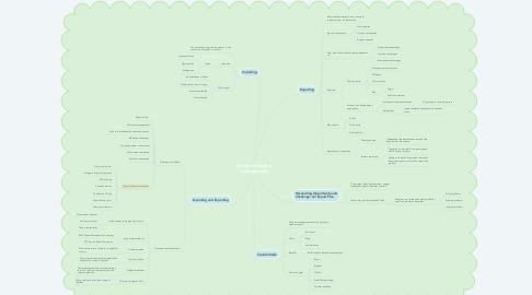 Mind Map: Modes of Trading Internationally