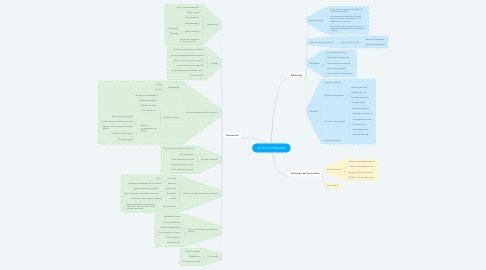 Mind Map: ARTE DE CONSUMIR