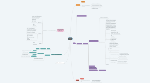 Mind Map: Vivaldo 64 anos