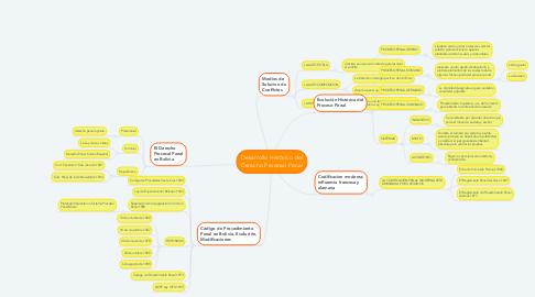 Mind Map: Desarrollo Histórico del Derecho Procesal Penal