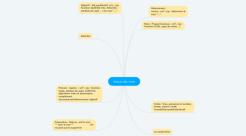 Mind Map: Nature des mots