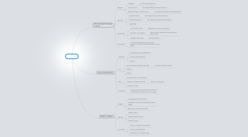 Mind Map: Essay