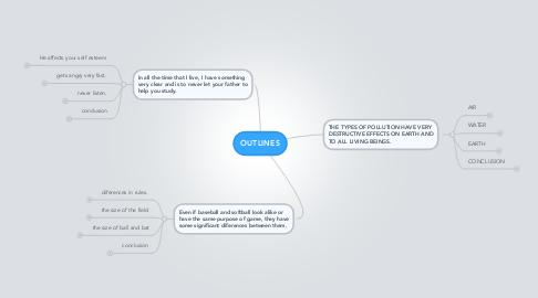 Mind Map: OUTLINES