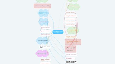 Mind Map: Мой индивидуальный внеучебный план