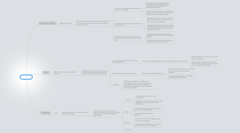 Mind Map: Essays