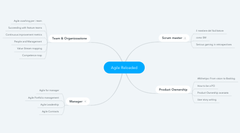 Mind Map: Agile for managers 2.0