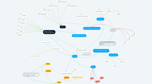 Mind Map: Comportement d'achat
