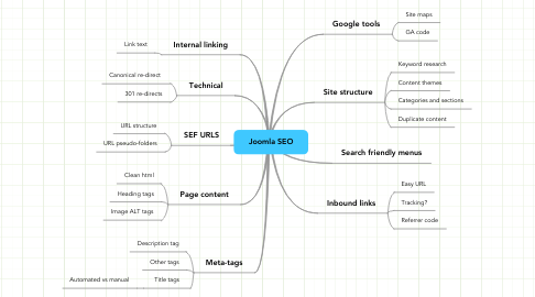Mind Map: Joomla SEO