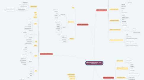 Mind Map: MENYAKAN KALIMAT DAN IMAJINASI