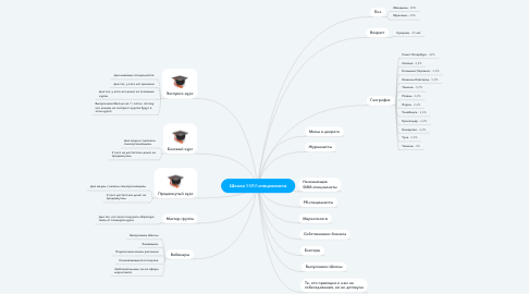Mind Map: Школа SMM-специалиста