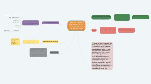 Mind Map: Ментальная карта внеучебного плана в академической и  внеучебной жизни.