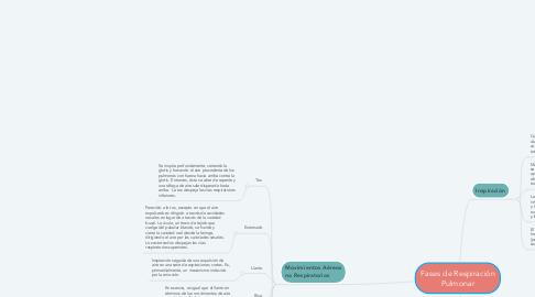 Mind Map: Fases de Respiración Pulmonar