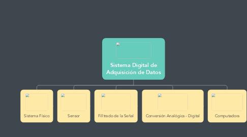 Mind Map: Sistema Digital de Adquisición de Datos