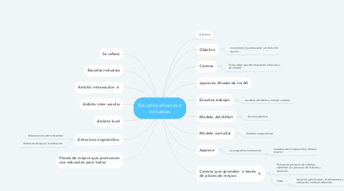 Mind Map: Escuelas eficaces e inclusivas