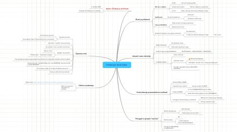 Mind Map: Predavanje Karel Gržan