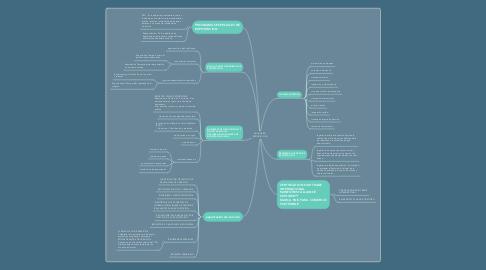 Mind Map: ADUANERA- EXPORTACION