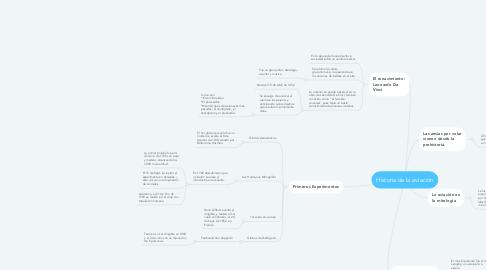 Mind Map: Historia de la aviación